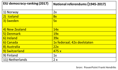 tabel Democracy ranking en referenda